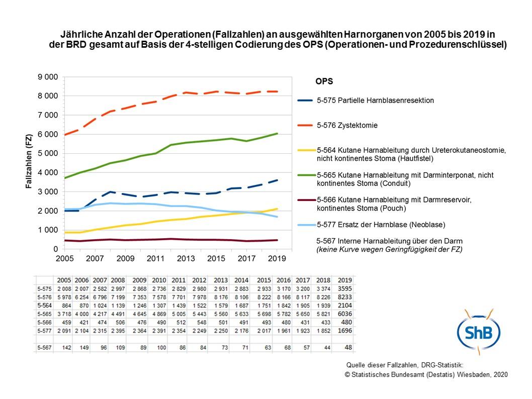 Fallzahlen 2005-2019 vom Statistischen Landesamt
