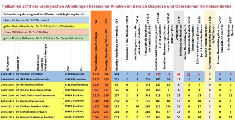 Vergleichstabelle-FZ-2013-Hessen-Ausschnitt